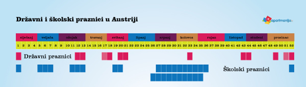 Upoznajmo svoje goste - Austrijanci - državni i školski praznici