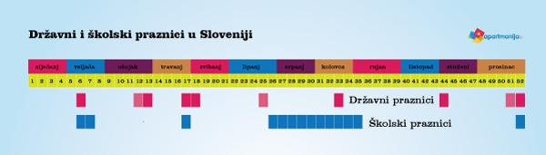 Državni i školski praznici u Sloveniji