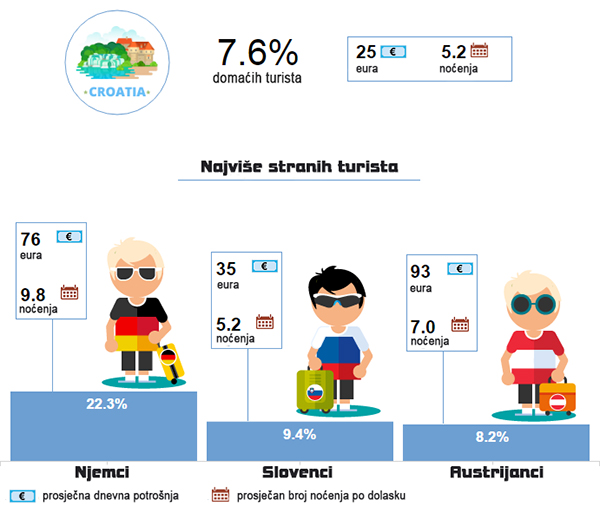 Najviše turista u Hrvatskoj po zemljama