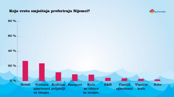 Koju vrstu smještaja preferiraju Nijemci