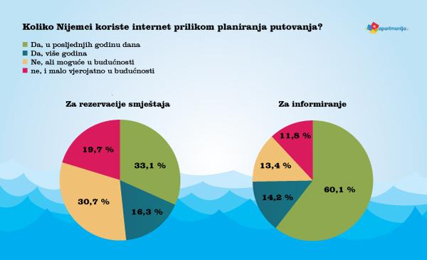 Koliko Nijemci koriste internet prilikom planiranja putovanja?