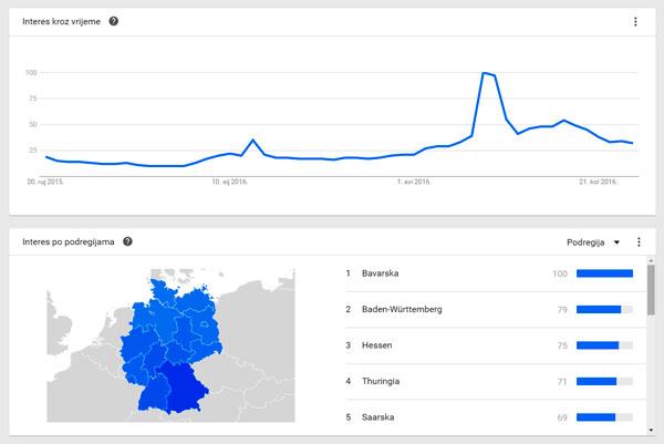 Koliko Nijemci pretražuju pojam Kroatien google