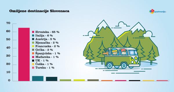 Slovenci - omiljene destinacije