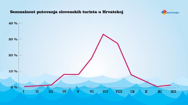 Sezonalnost putovanja slovenskih turista u Hrvatskoj