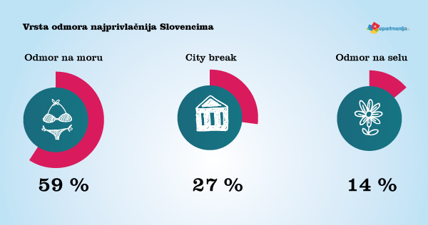 Kakav odmor Slovenci najviše vole?