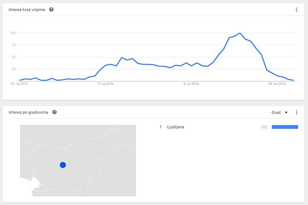 Google trends pretraga pojma Hrvaška - Slovenci