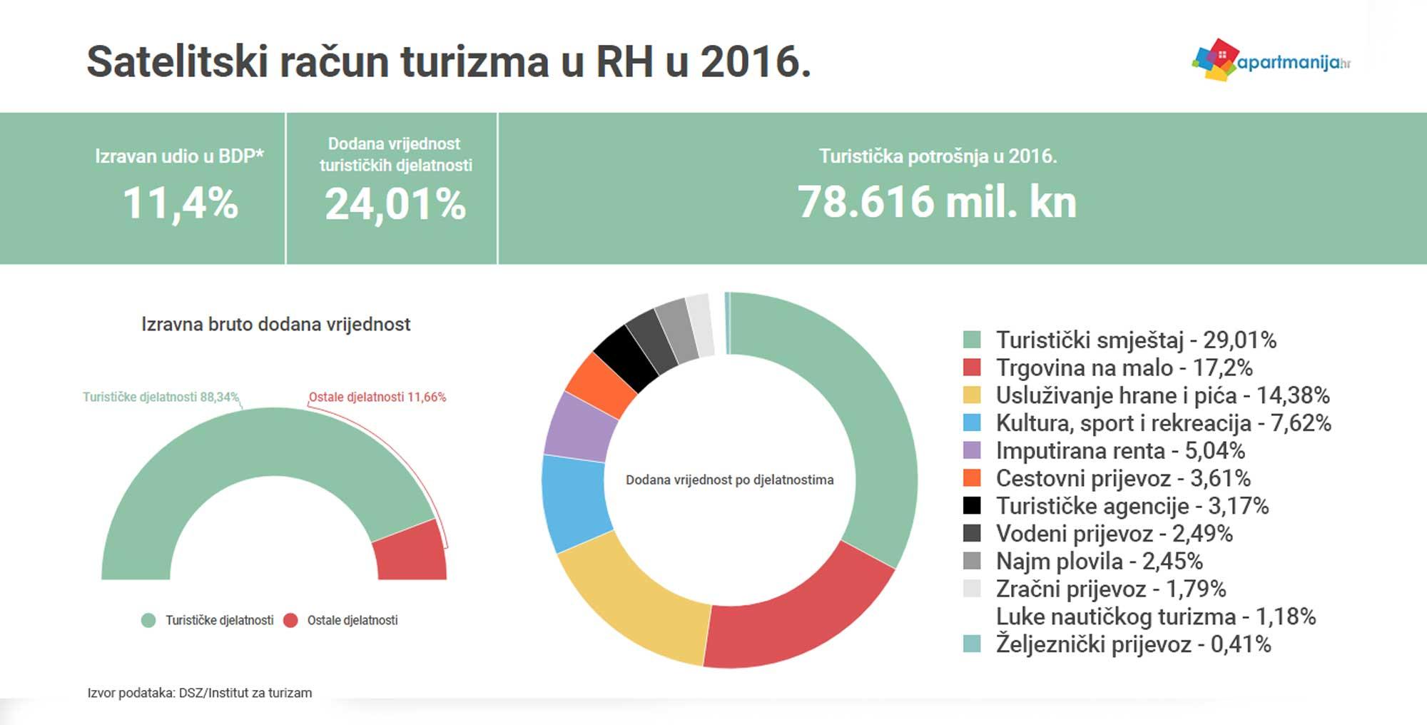 TSA RH 2016.: Izravan udio turizma u BDP-u je 11,4 posto, uz ukupan utjecaj na gospodarstvo Hrvatske od 16,9 posto