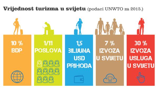 Vrijednost turizma u svijetu u 2015.