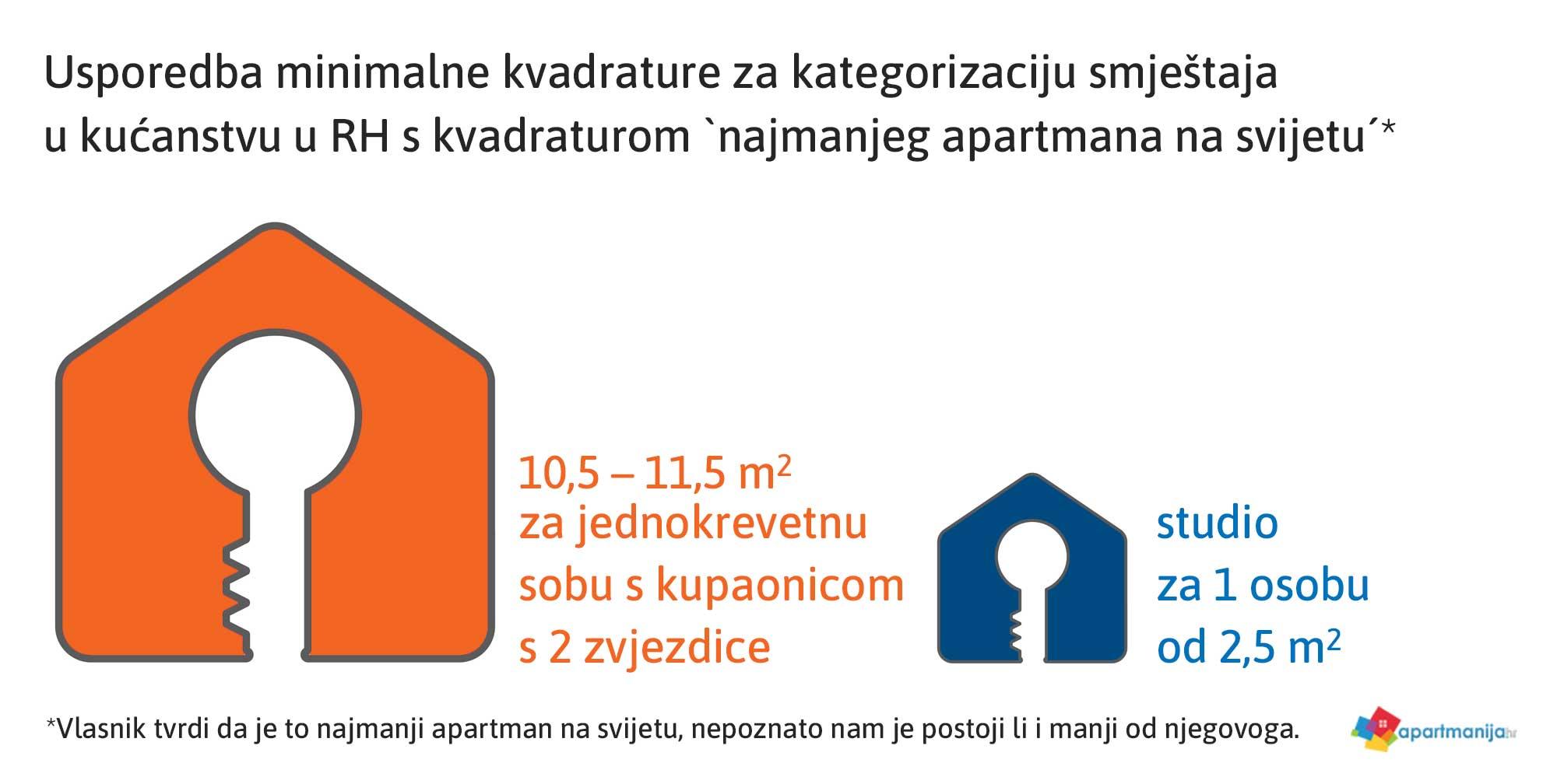 Veličina (ni)je bitna - Najmanji apartmani i kuće za odmor na svijetu Usporedba kvadrature
