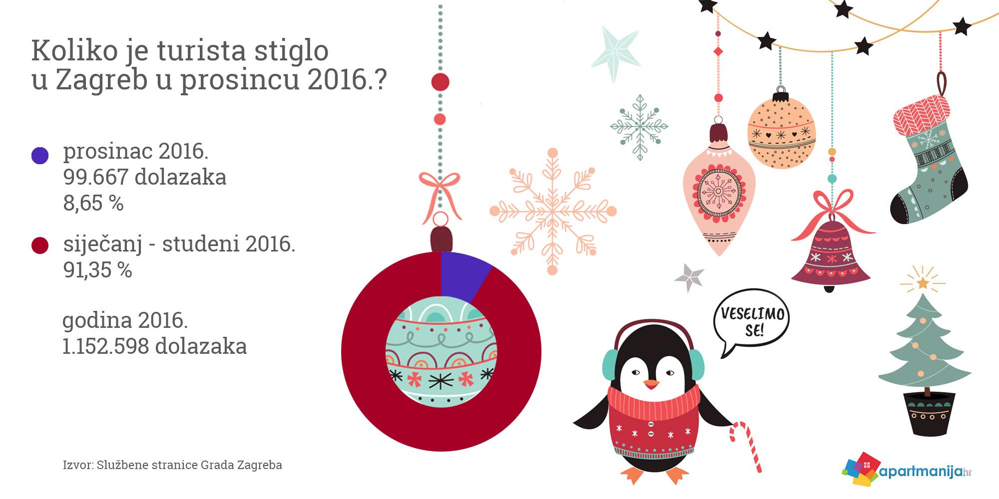 Advent 2017: Adventska putovanja u bolje danas - statistika dolazaka turista 12. 2016. Zagreb