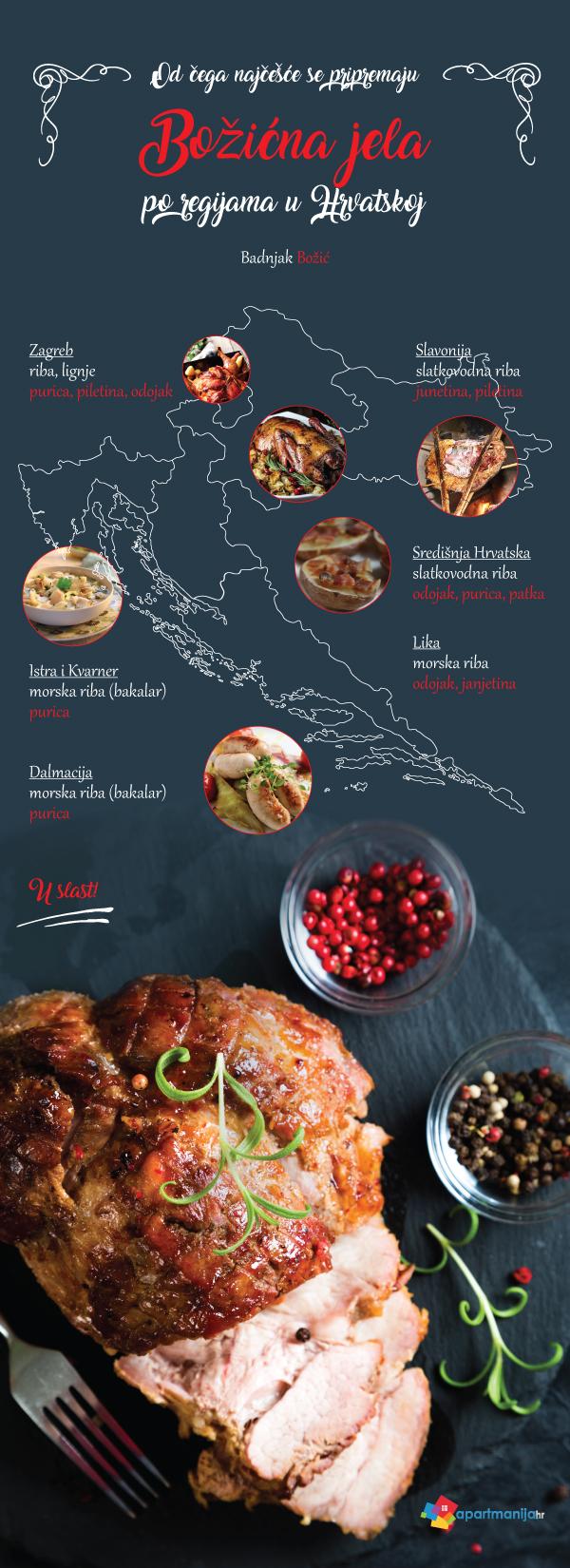 Božićna jela po regijama Hrvatske