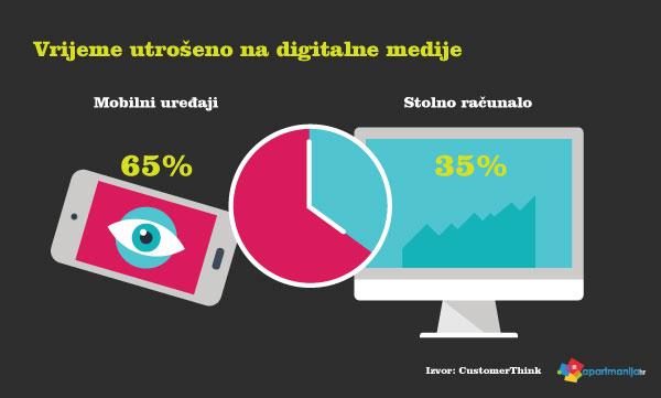 Kako kreirati vlastitu digitalnu strategiju oglašavanja