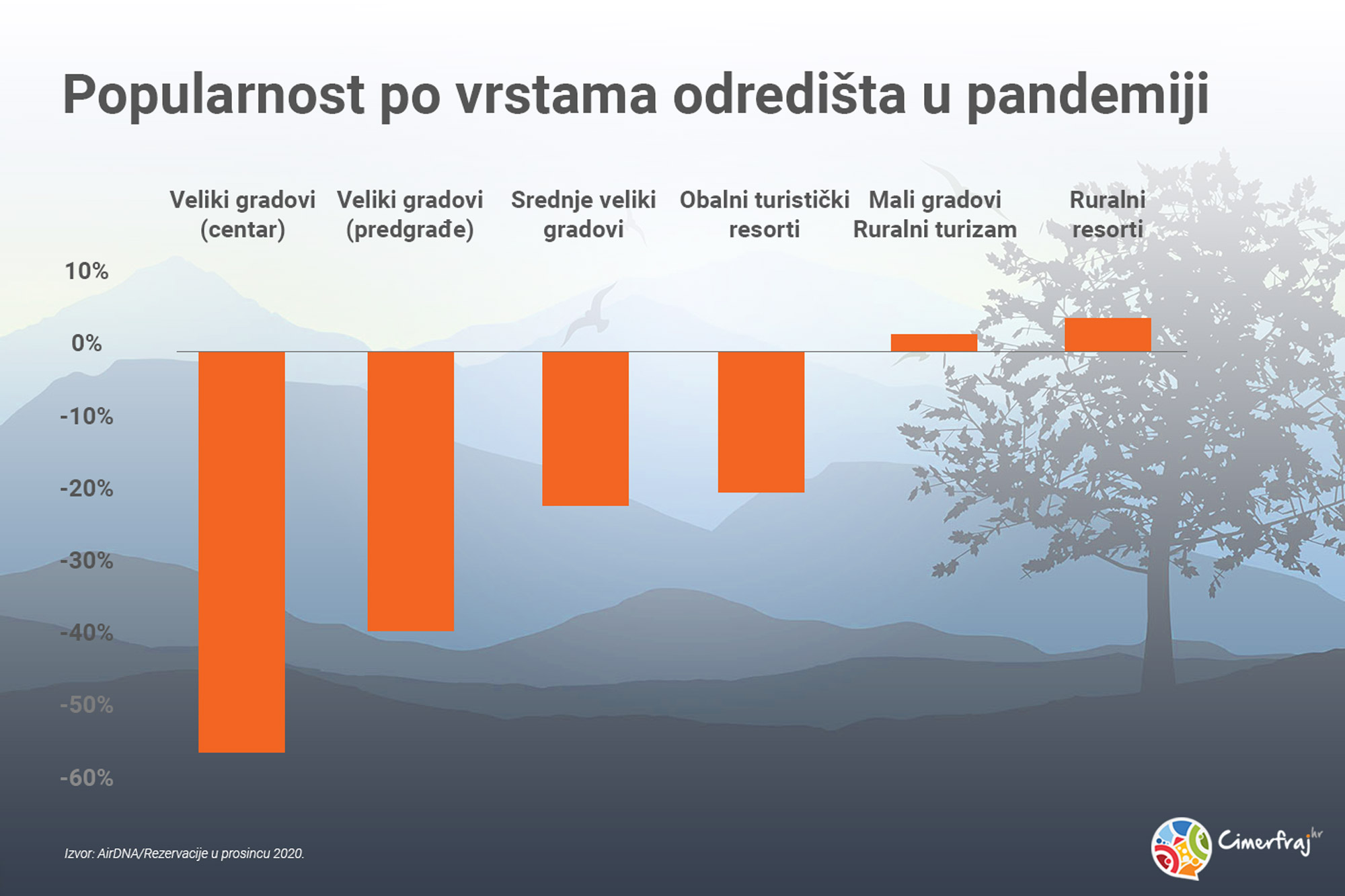 Popularnost po vrstama odredišta u pandemiji