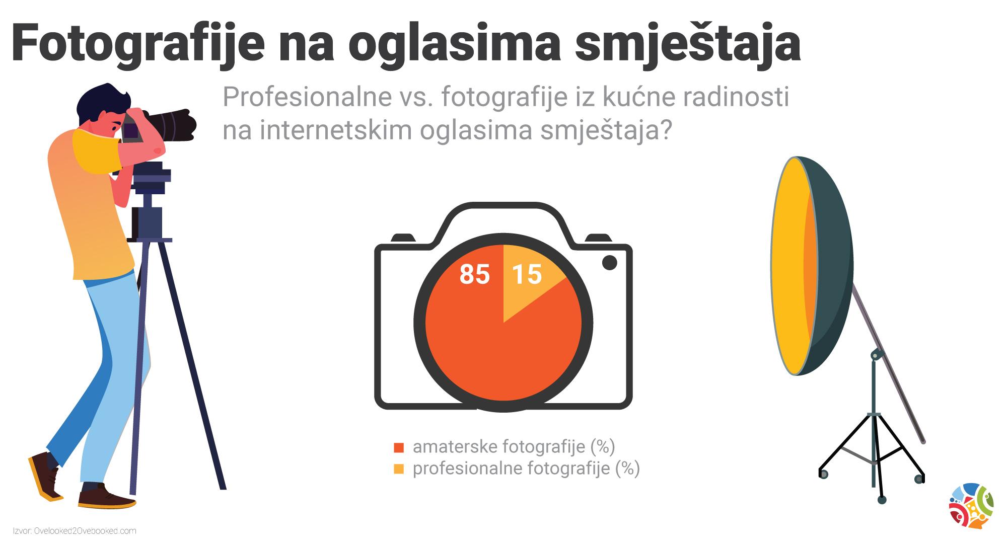 Koliko domaćina ima profesionalne fotografije smještaja?