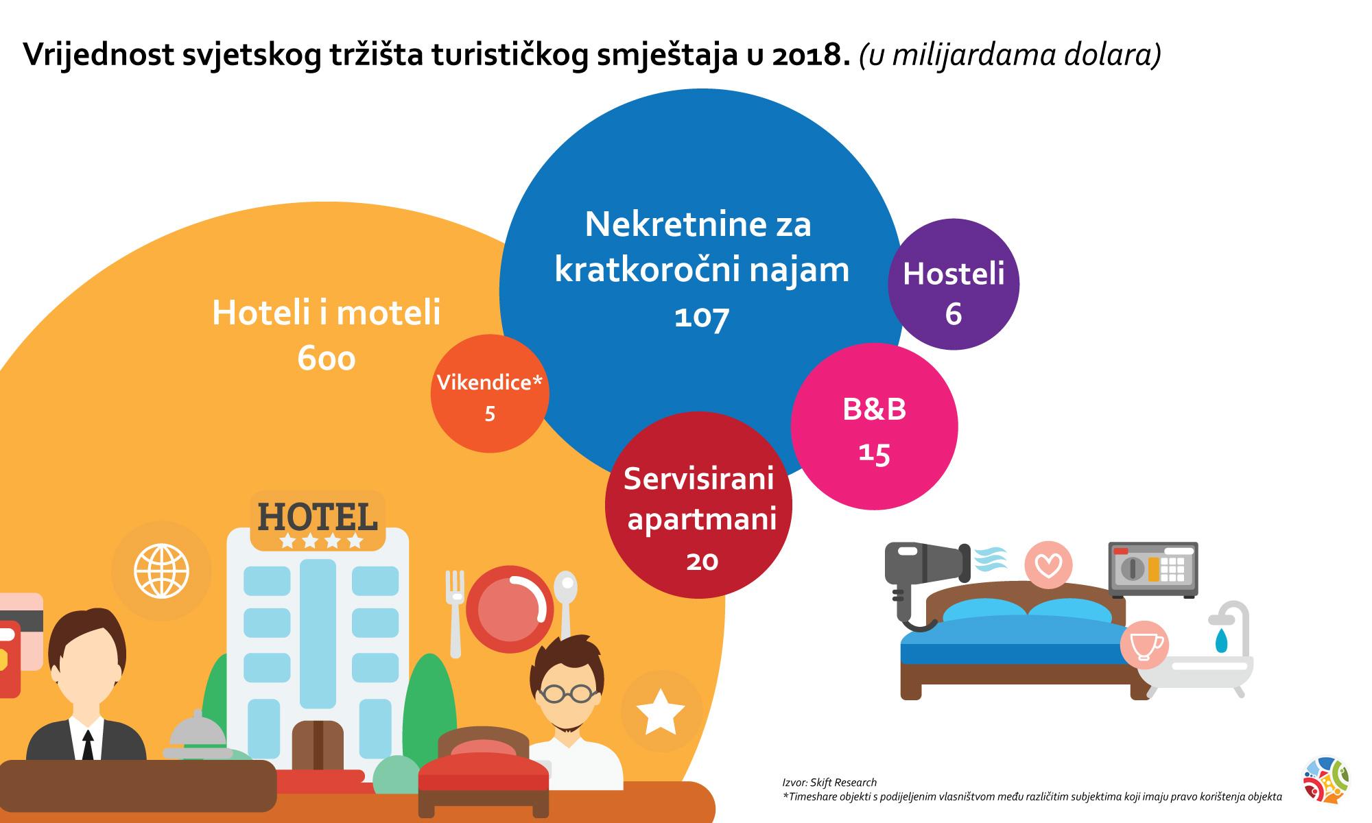 Hrvatski domaćin - Vrijednost svjetskog tržišta turističkog smještaja