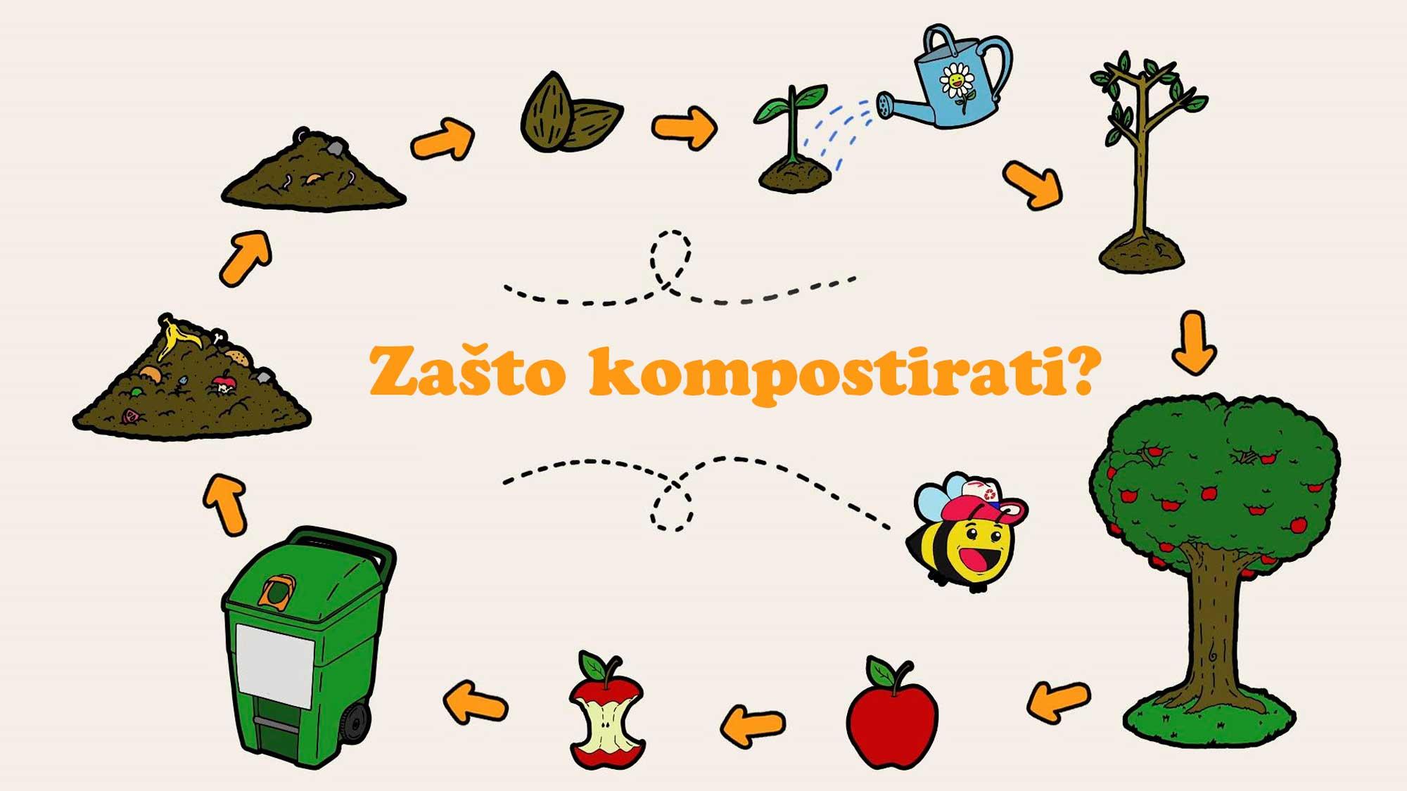 Kako napraviti kompost shema