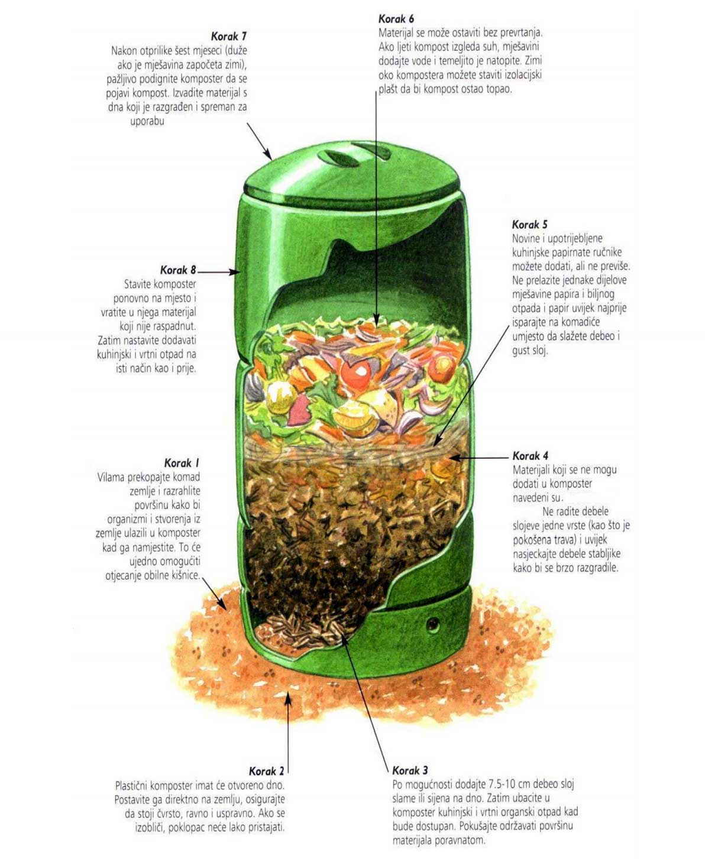 Kako napraviti kompost Upute