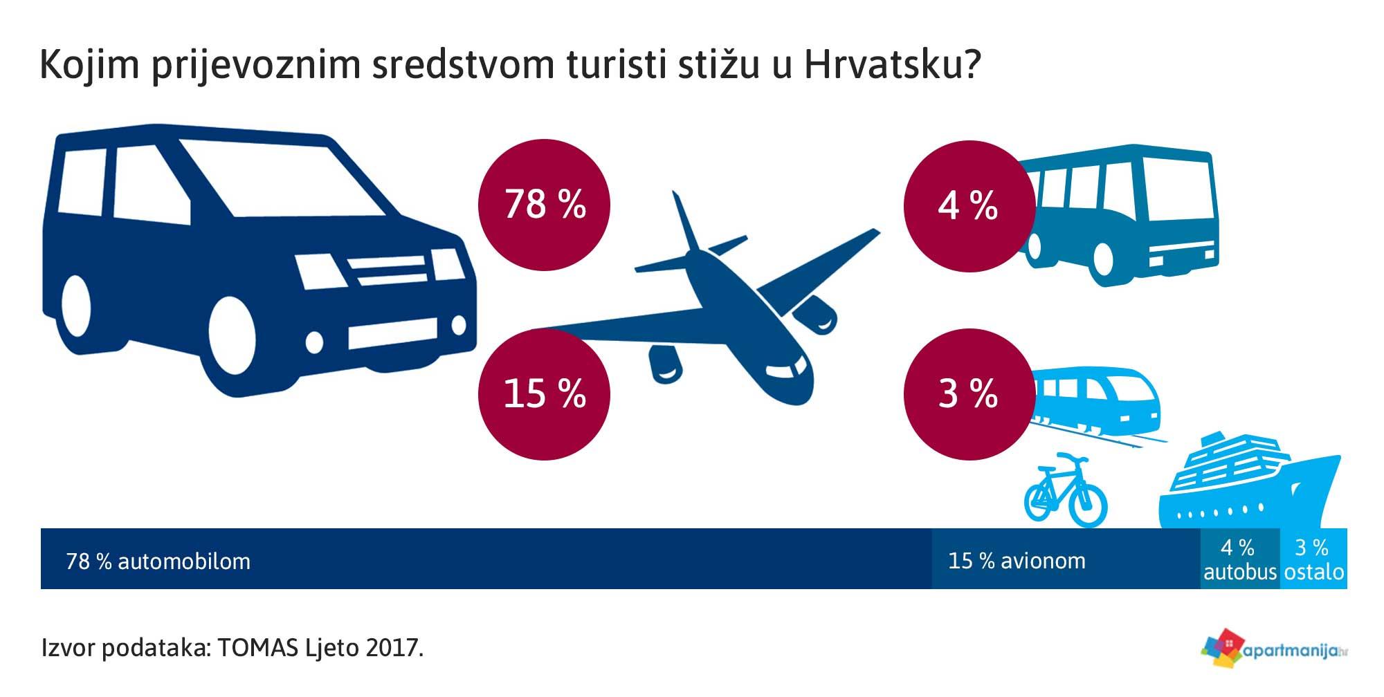 Kojim prijevoznim sredstvom turisti stižu u Hrvatsku? TOMAS Ljeto 2017.