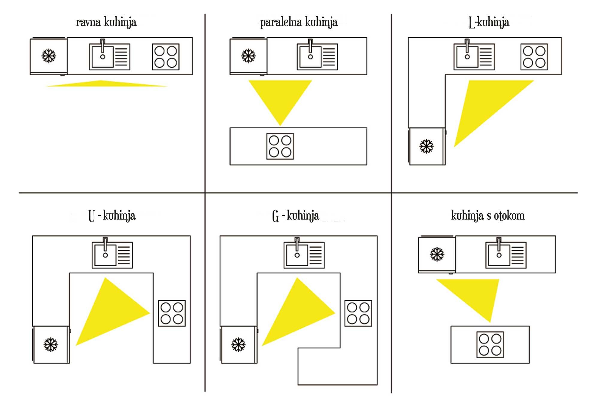 Kuhinjski trokut