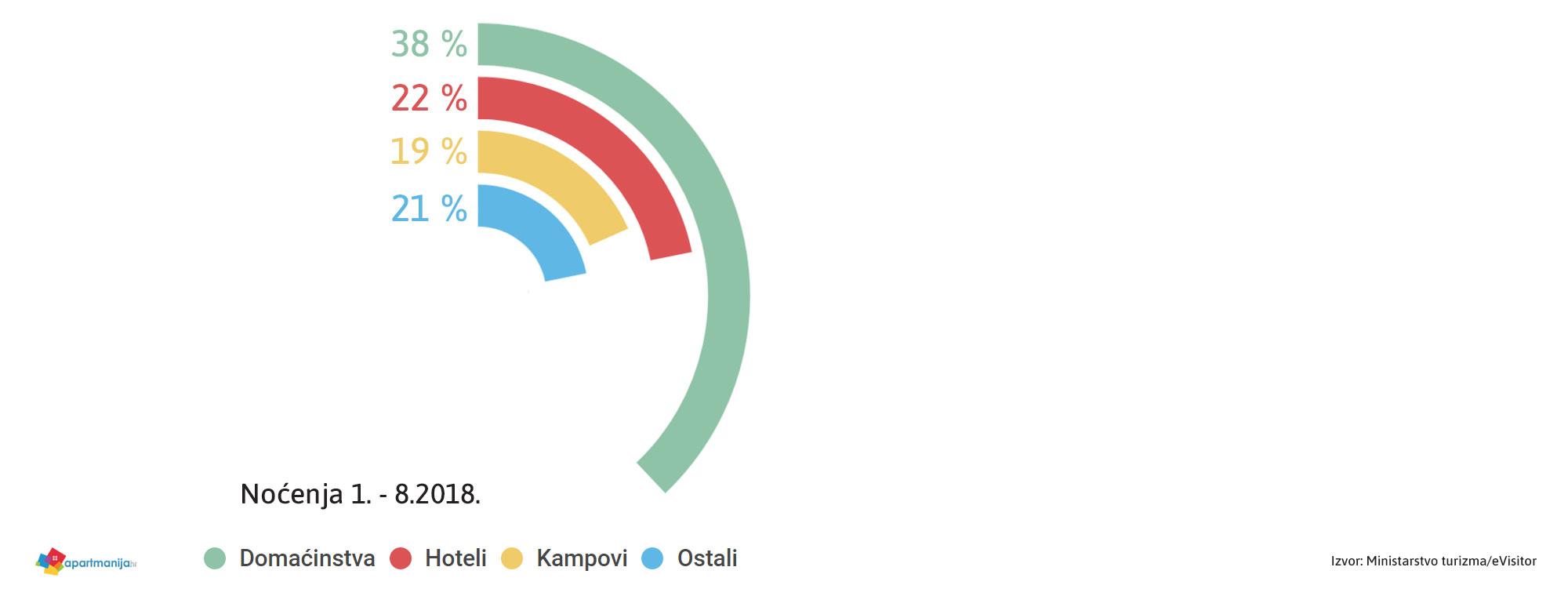 Najviše noćenja u obiteljskom smještaju u prvih osam mjeseci ove godine - infografika