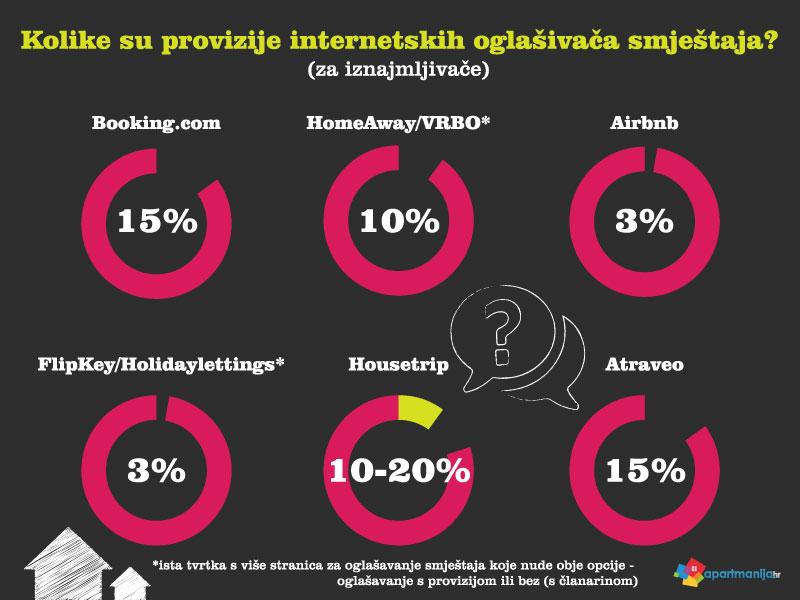 Kolike su provizije za iznajmljivače prilikom oglašavanja smještaja na internetu?