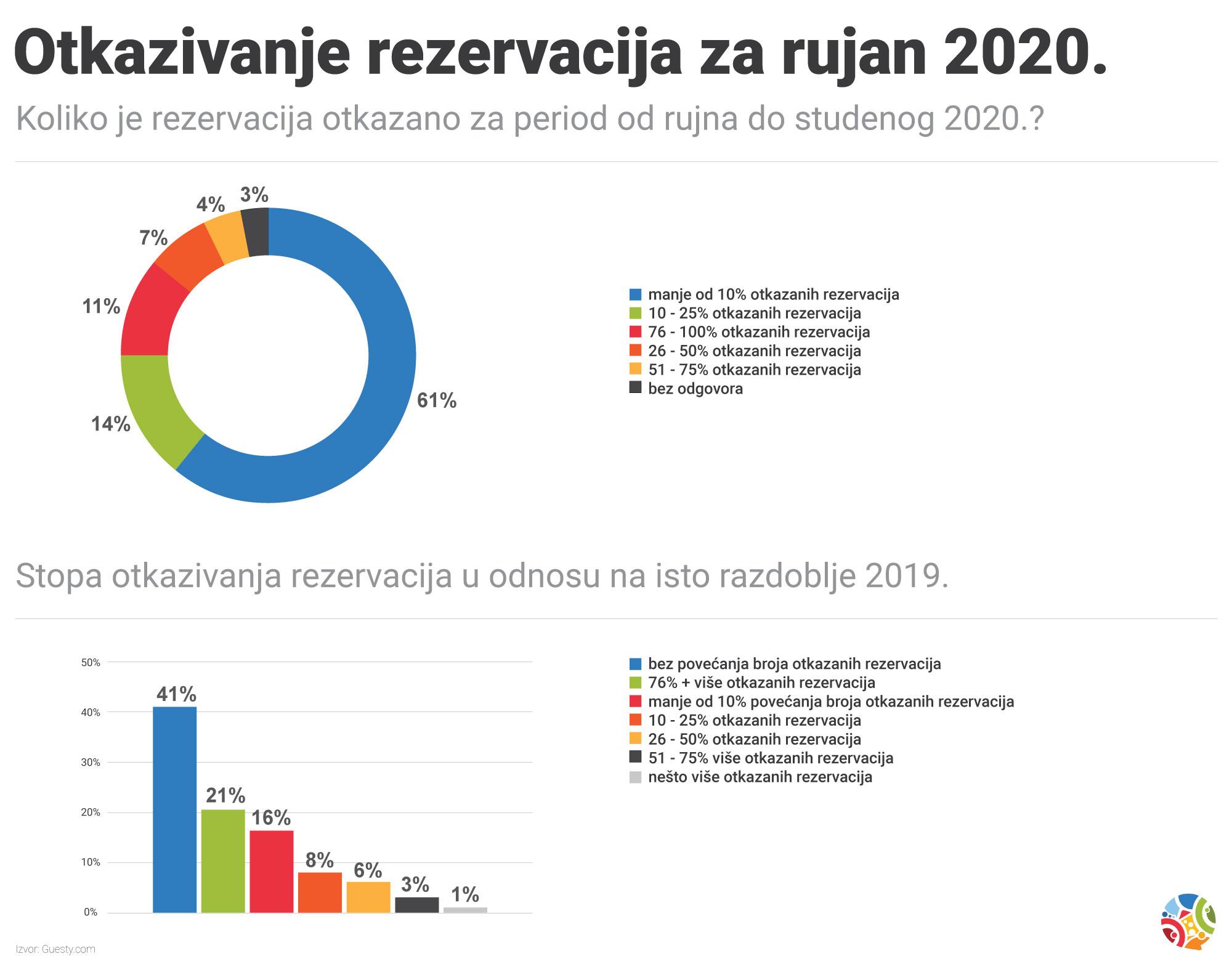 otkazivanje rezervacija 2020