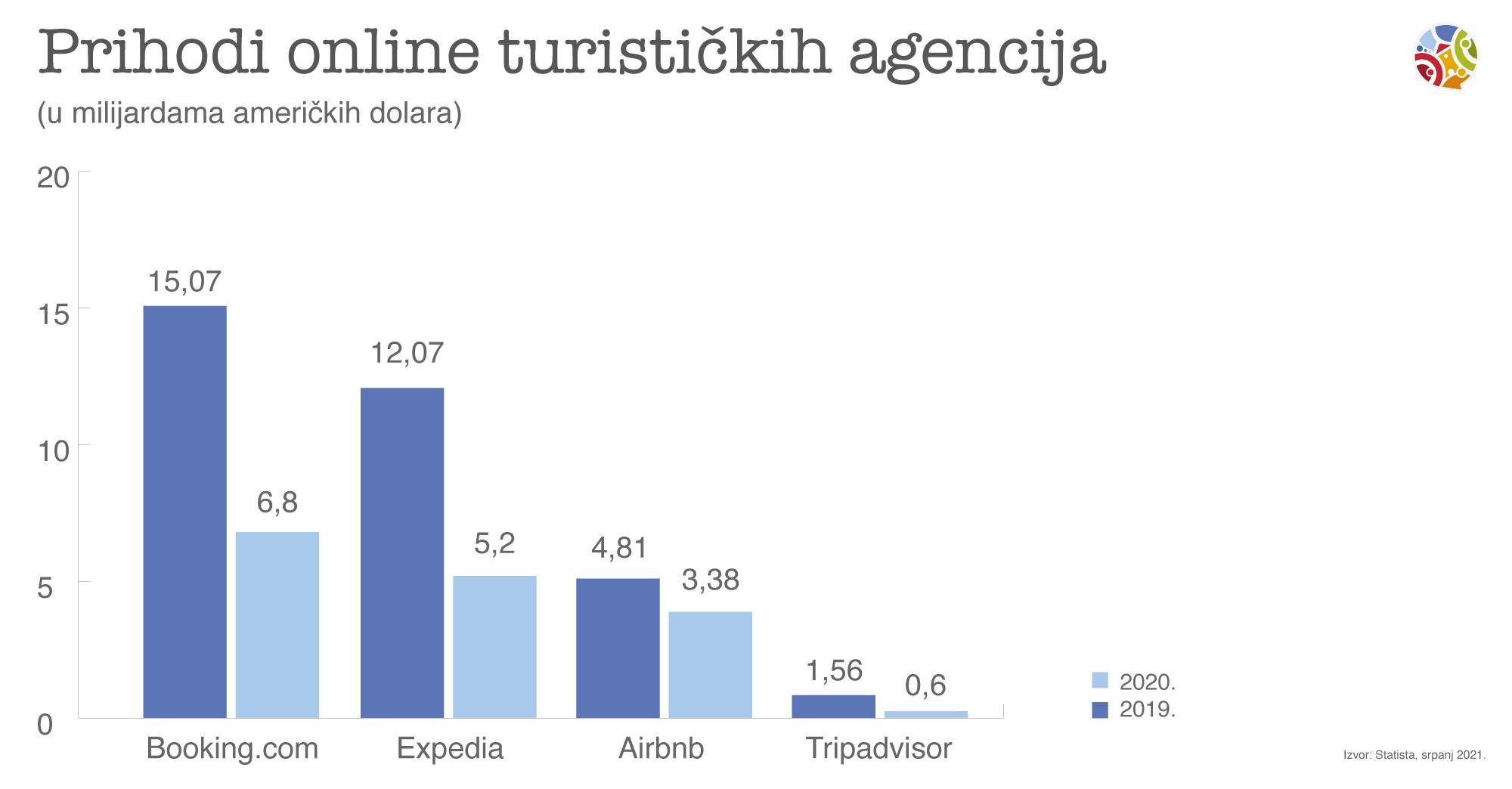 Prihodi OTA u 2019. i 2020.
