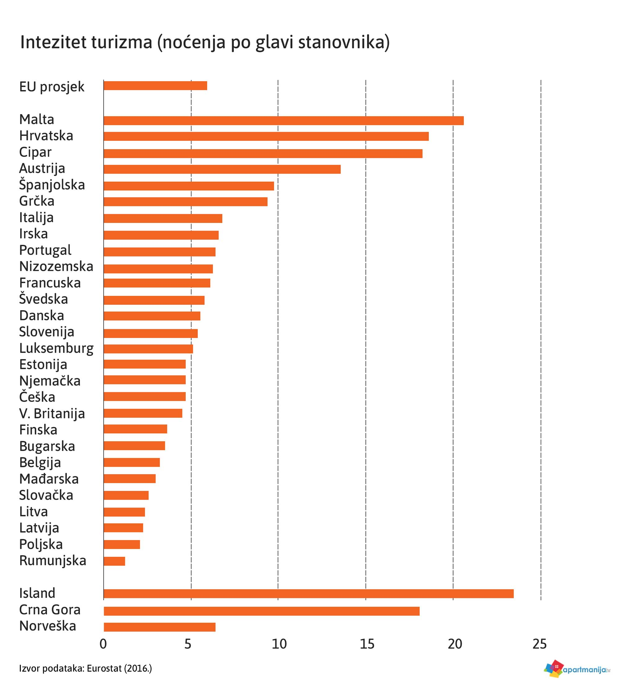 statistike turističke 2018. intenzitet turizma