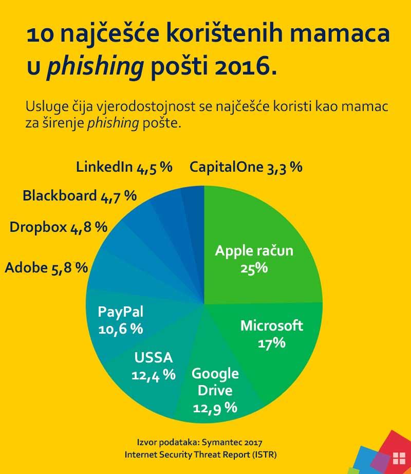 Što je phishing i kako se zaštiti? Najčešći mamci