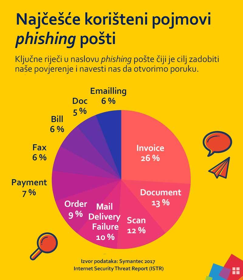 Što je phishing i kako se zaštiti? Najčešći pojmovi phishing e-pošte