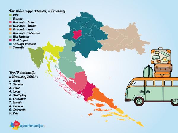 Turističke regije u Hrvatskoj