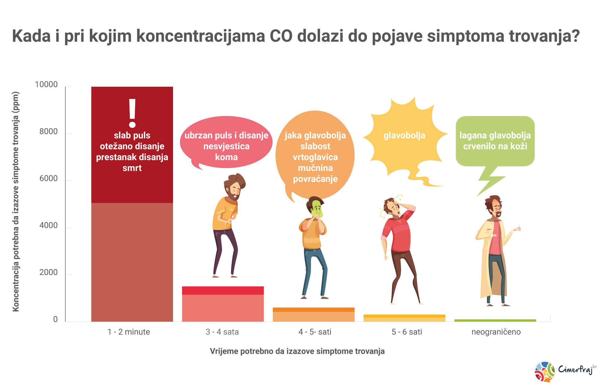 simptomi trovanja CO