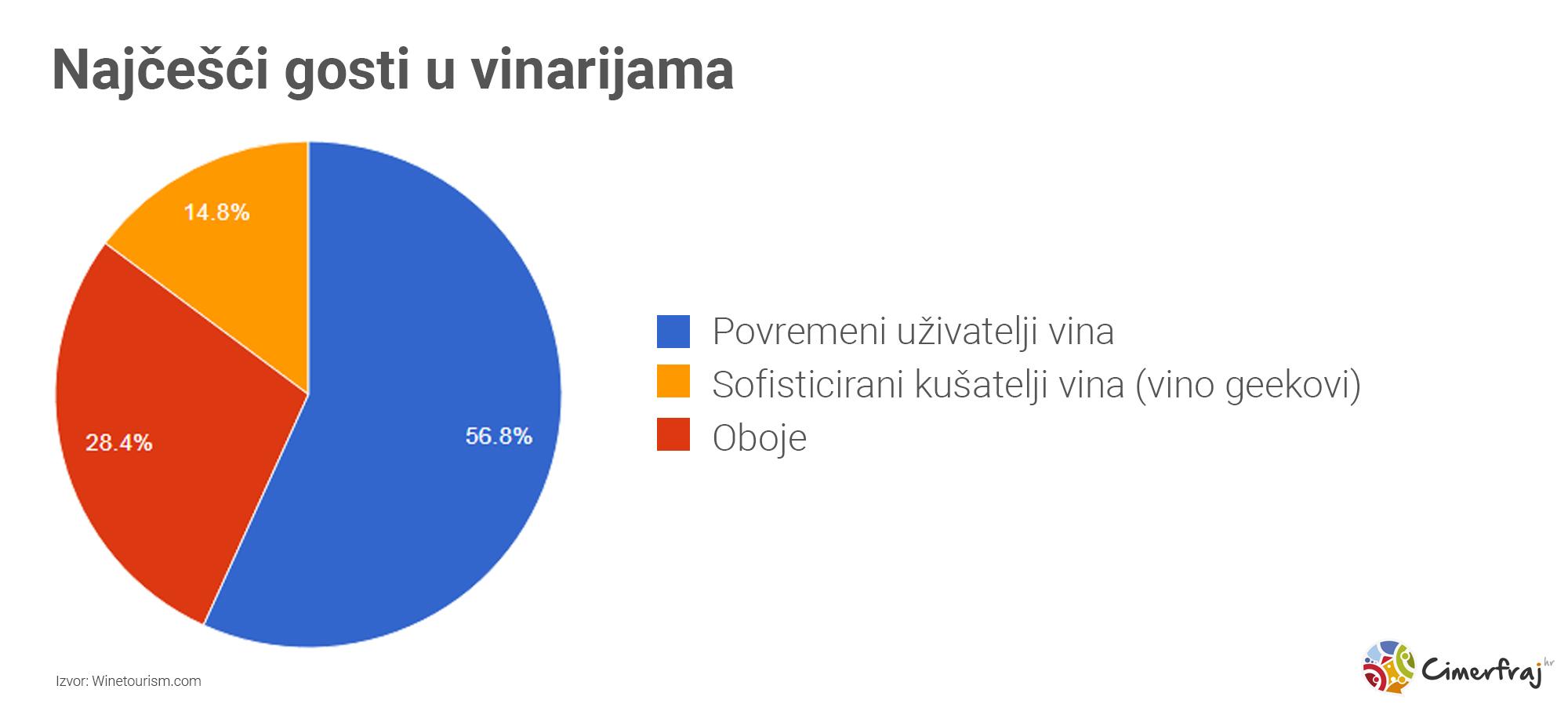 Najčešći gosti u vinarijama