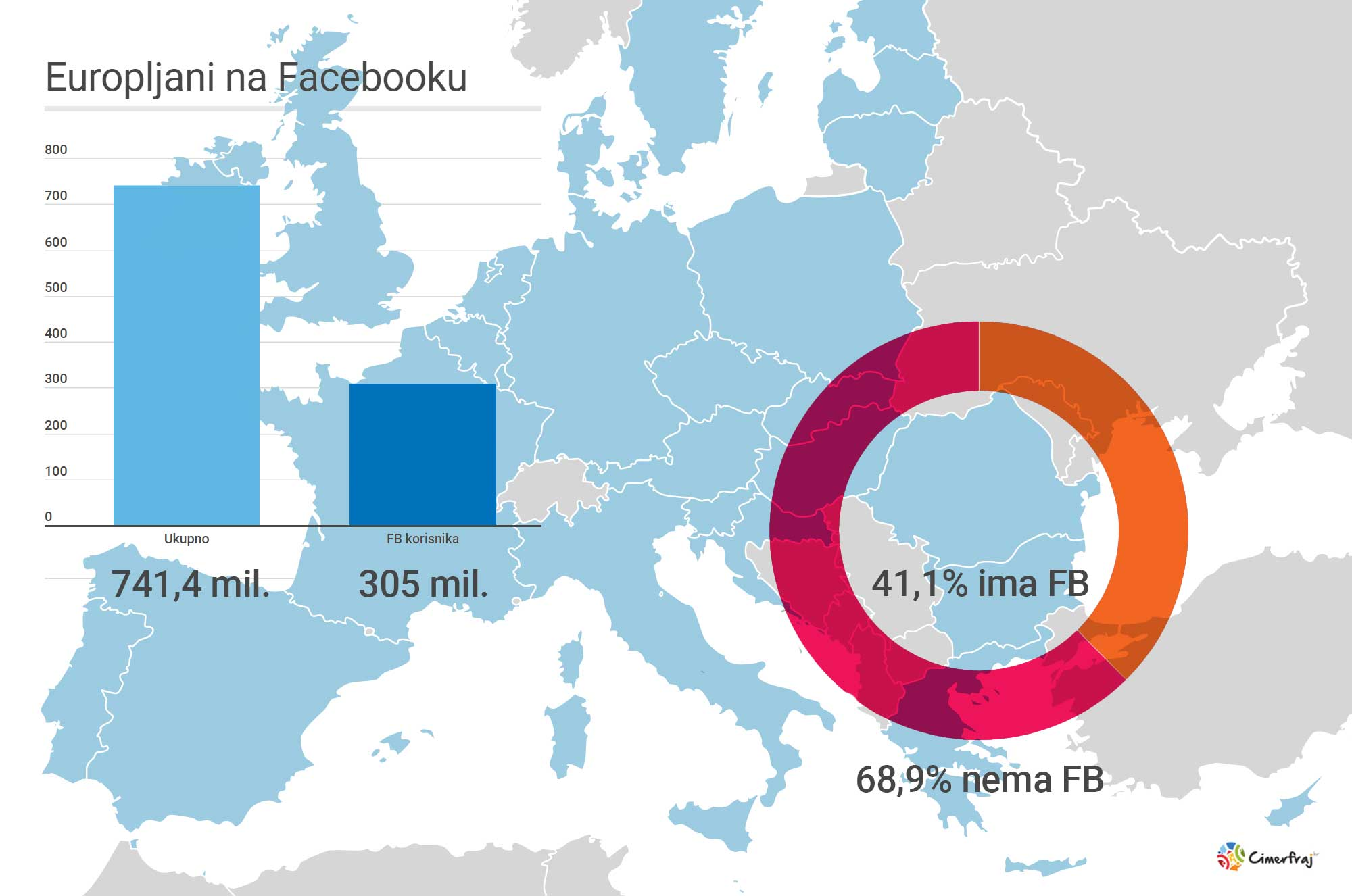 Smještaj na Facebooku - FB navike Europljana